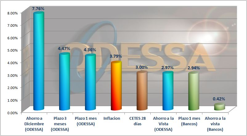 Comparativo rendimientos ODESSA