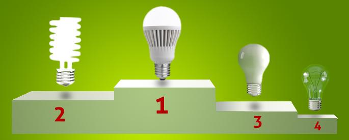 Mitos y verdades sobre los focos ahorradores y leds comunidad de ahorradores odessa - Tipos de bombillas led para casa ...