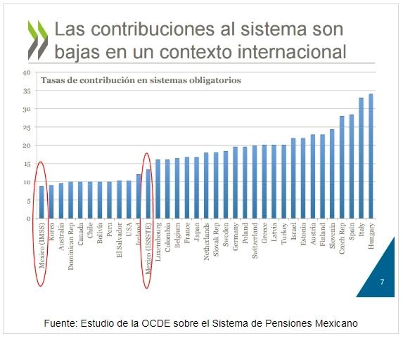 Estudio OCDE Sistema de Pensiones Mexicano