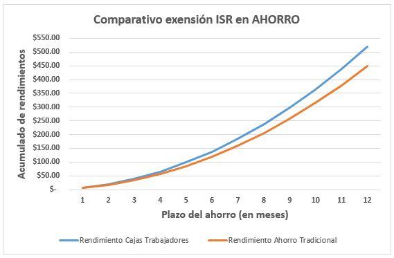 Gráfica exensión ISR Caja Trabajadores vs Ahorro tradicional