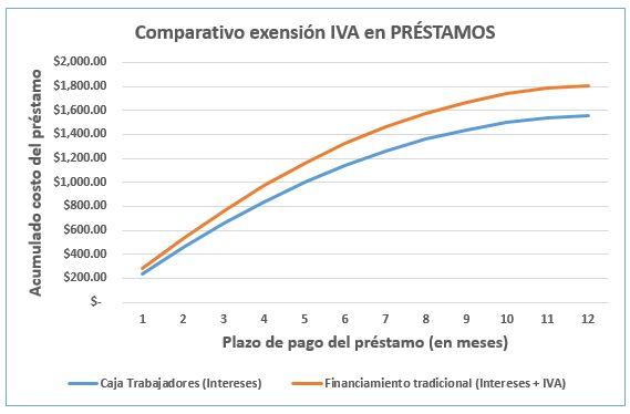 Gráfica exensión IVA Caja Trabajadores vs Ahorro tradicional